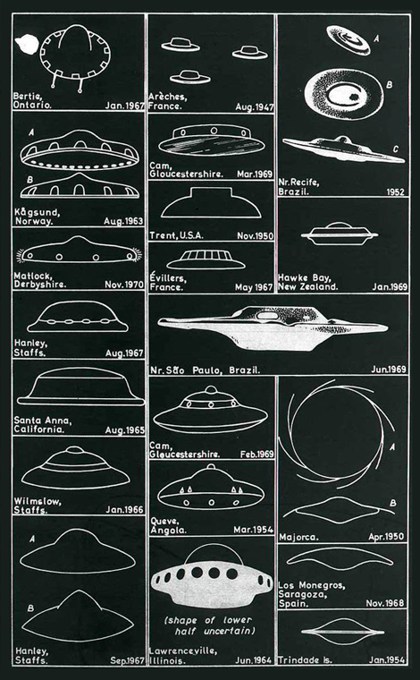 Unidentifed Flying Objects Sightings chart