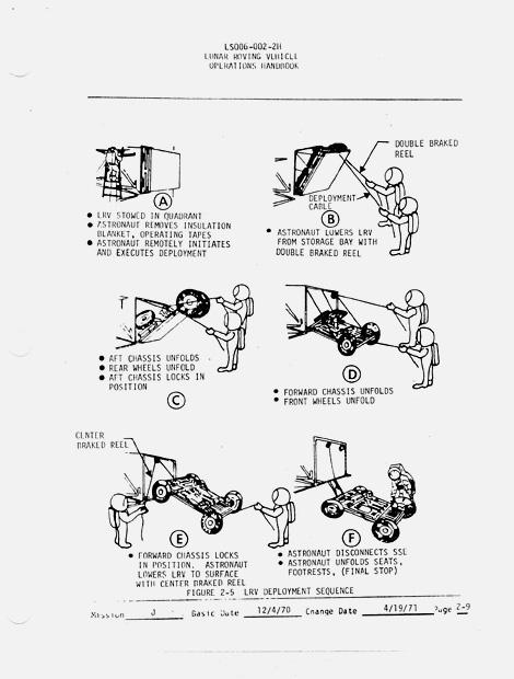 Lunar Rver Operations Handbook