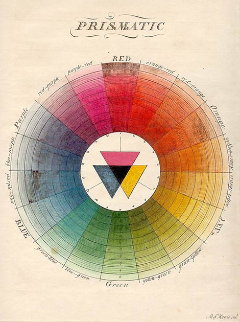 The Natural System of Colours